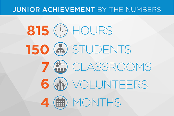 CNS is a proud sponsor of Junior Achievement and contributed 815 volunteer hours last semester.