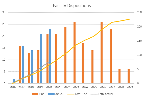Facility dispositions chart