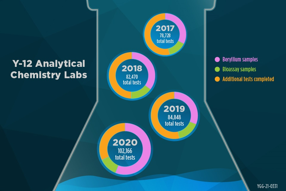 The Y-12 Analytical Chemistry Operations group completed more than 102,000 tests in 2020.