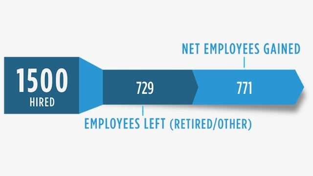 CNS net employees gained