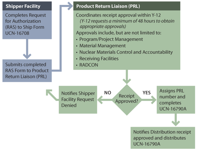 Product Return Liaison Approval Process Flow Chart
